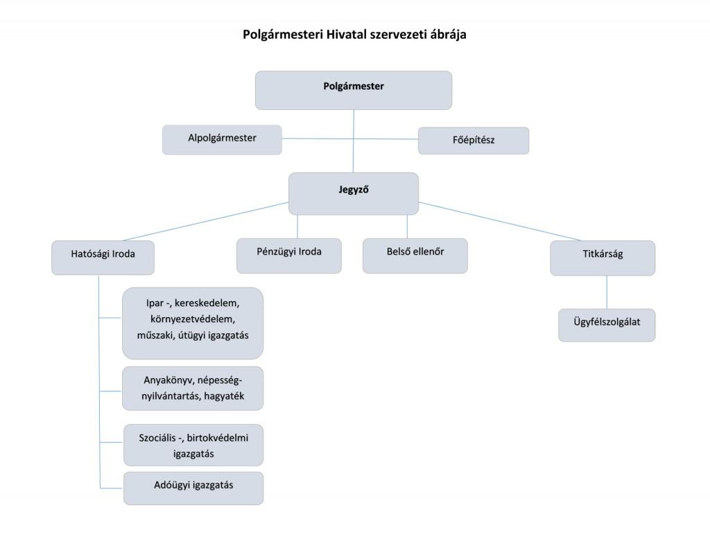 Taksonyi Polgármesteri Hivatal szervezti ábrája